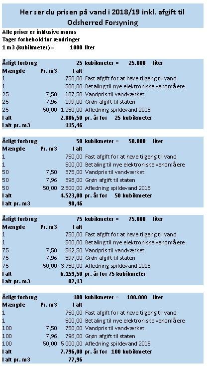 hvad koster en liter vand